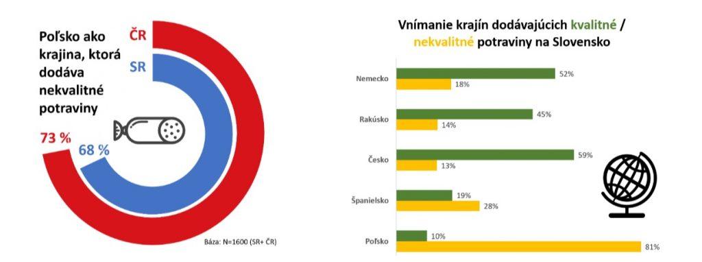 poľské potraviny